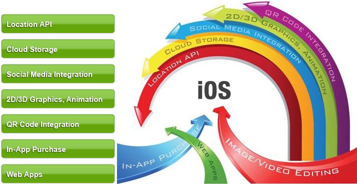 Outsourcing iOS App Development