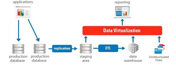 data-virtualization