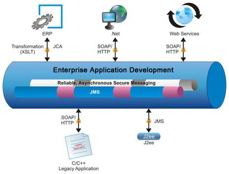 enterprise-application-integration-services